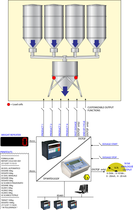 Batching Scale | Batching Scales | Checkweighers | Timbangan Batching